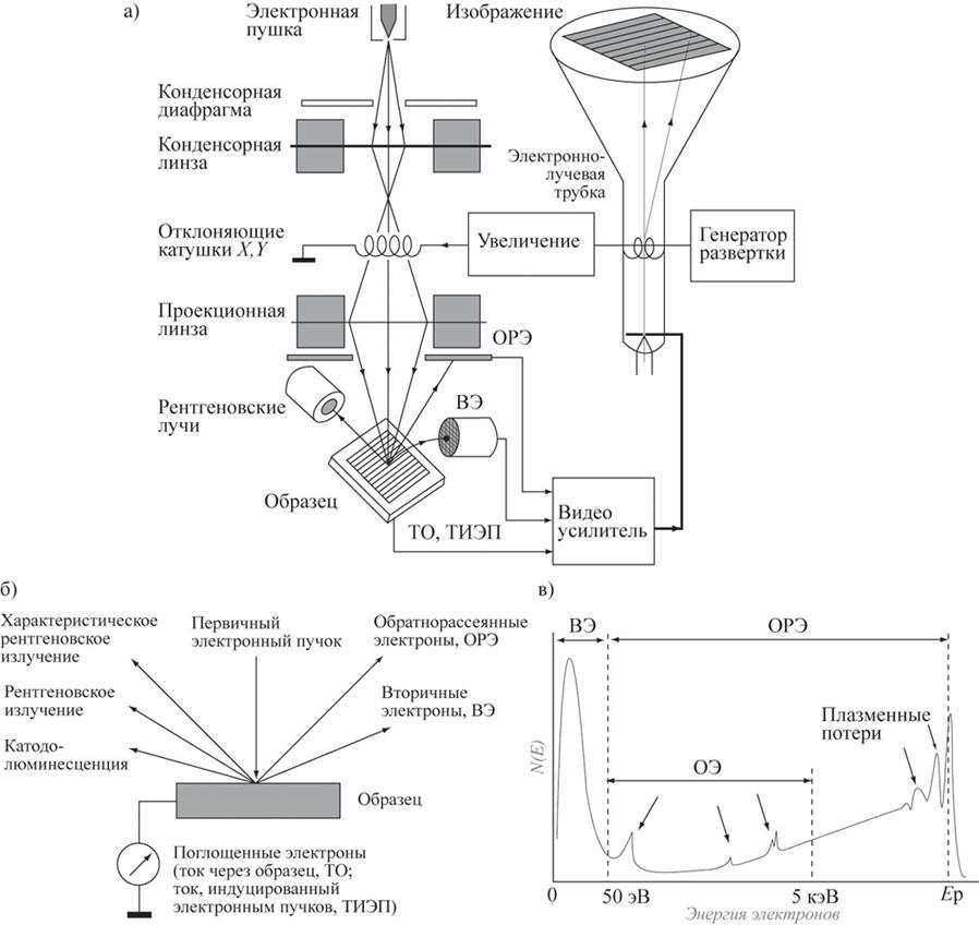 Микроскоп электронный