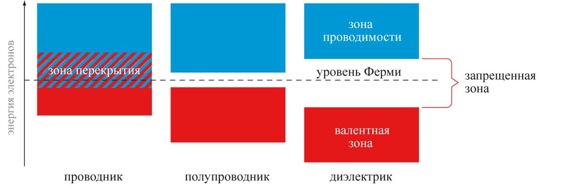 Упрощенная зонная диаграмма
